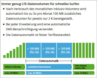 Welche Allnet Flat Tarife sind ohne Datenautomatik